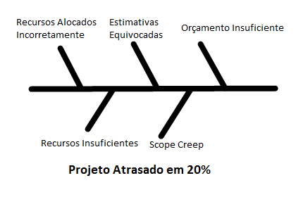 Diagrama Ishikawa, Espinha de Pixe
